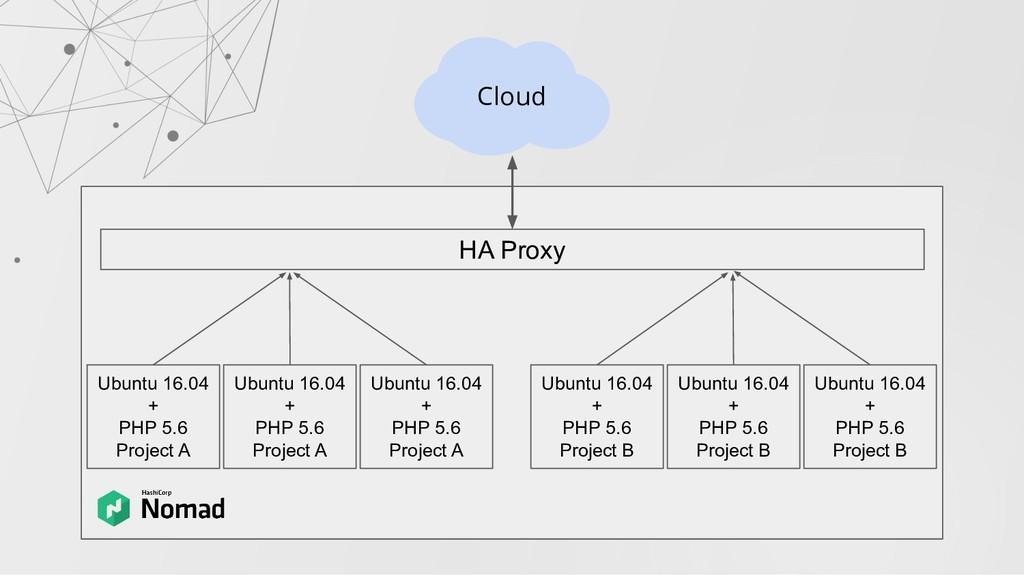HA Proxy Ubuntu 16.04 + PHP 5.6 Project A Cloud...