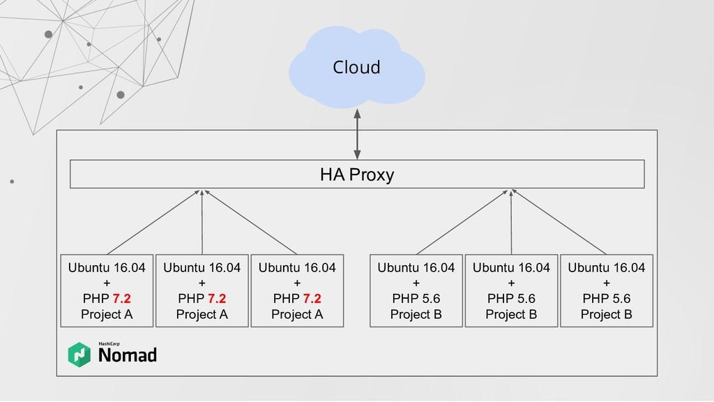 HA Proxy Ubuntu 16.04 + PHP 7.2 Project A Cloud...