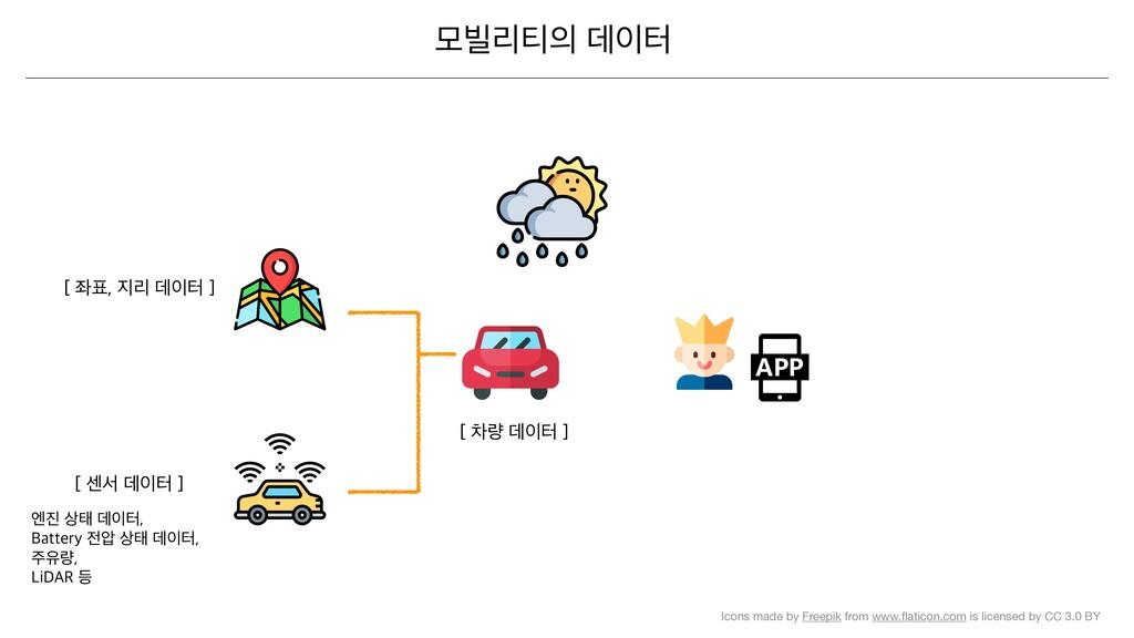 ݽ࠽ܻ౭ؘఠ Icons made by Freepik from www.flatico...
