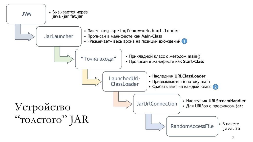 JVM • Вызывается через java –jar fat.jar JarLau...