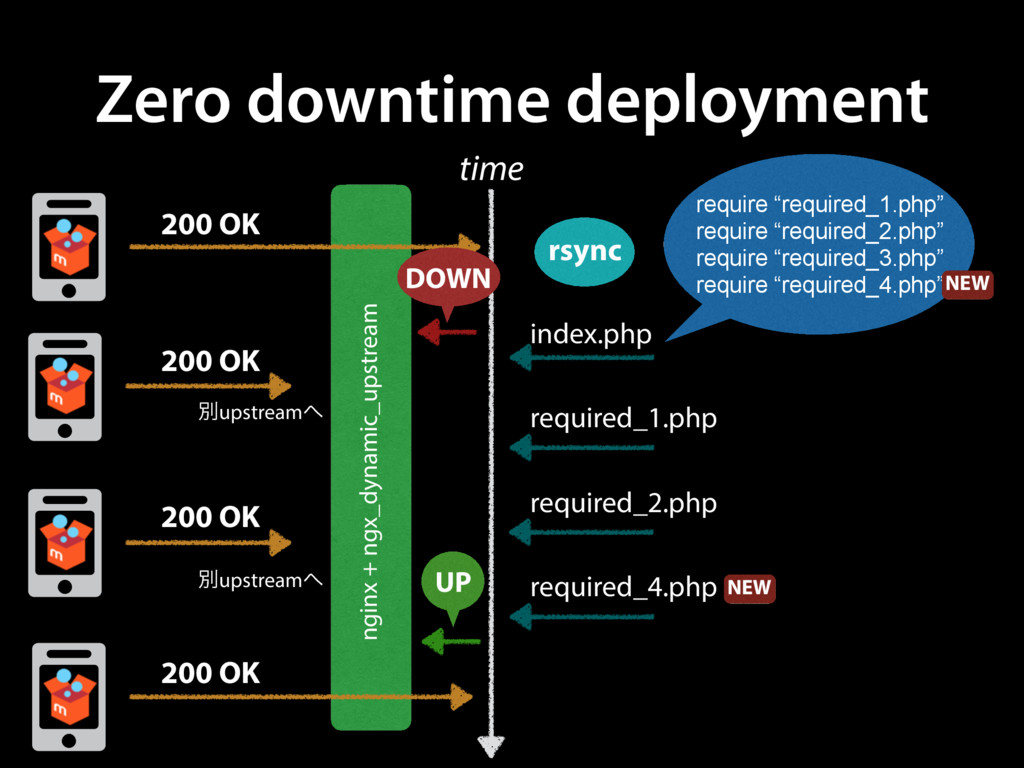 Zero downtime deployment rsync time index.php r...