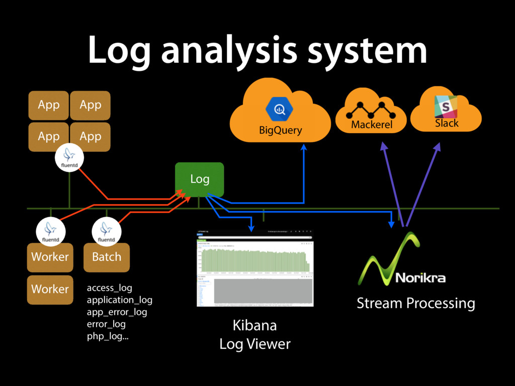 Batch App App App App Log analysis system acces...