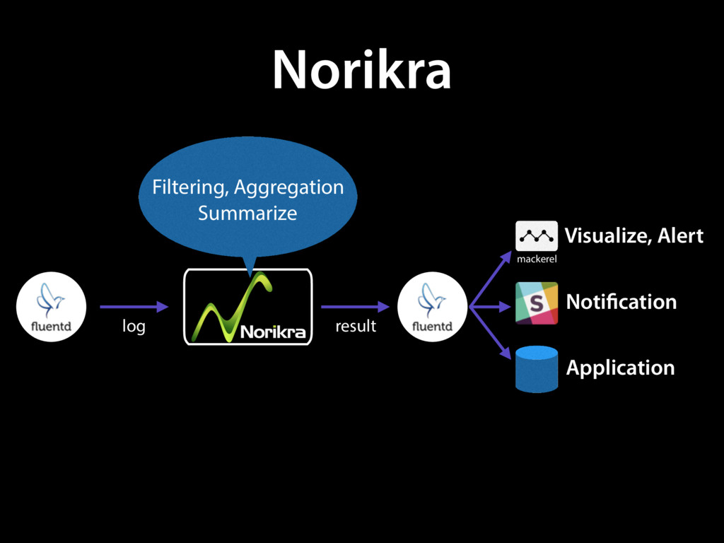 Norikra log result mackerel Visualize, Alert No...