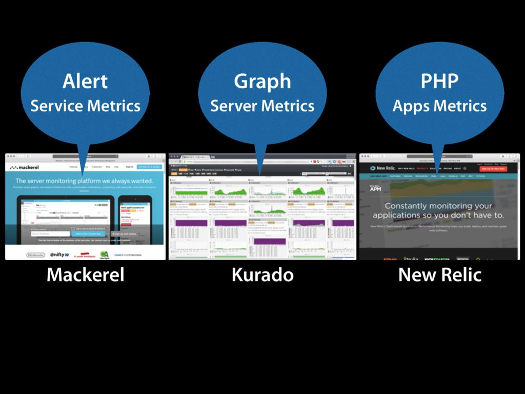 Mackerel New Relic Kurado Alert Service Metrics...