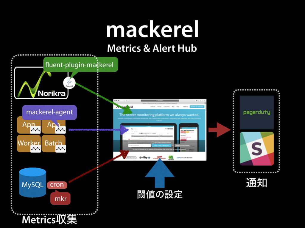 mackerel Worker Batch App App MySQL cron macker...