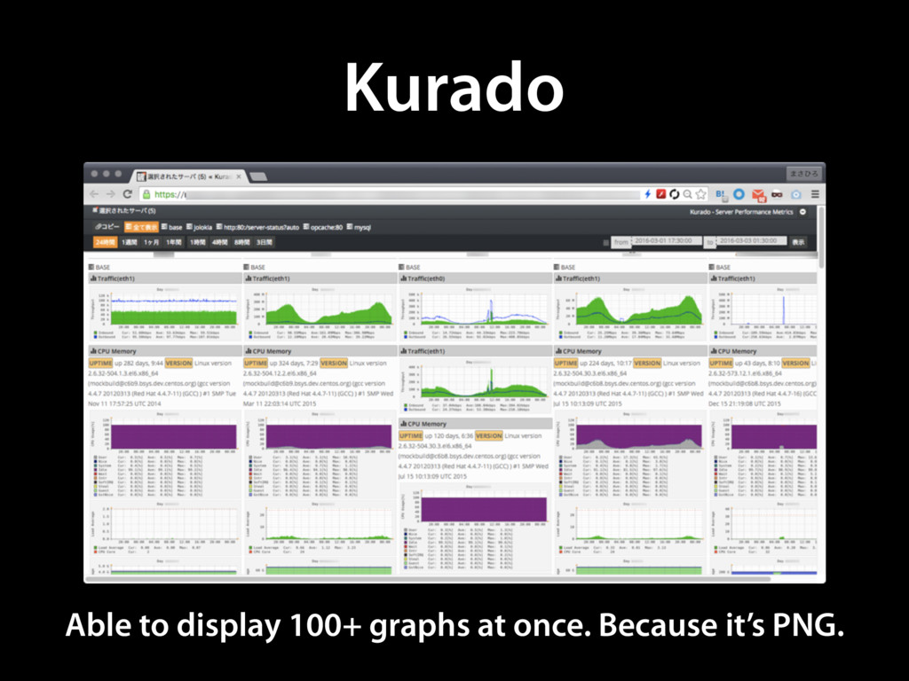 Kurado Able to display 100+ graphs at once. Bec...
