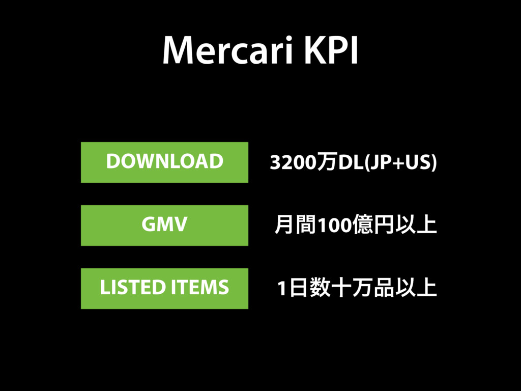 Mercari KPI DOWNLOAD GMV LISTED ITEMS 3200ສDL(J...