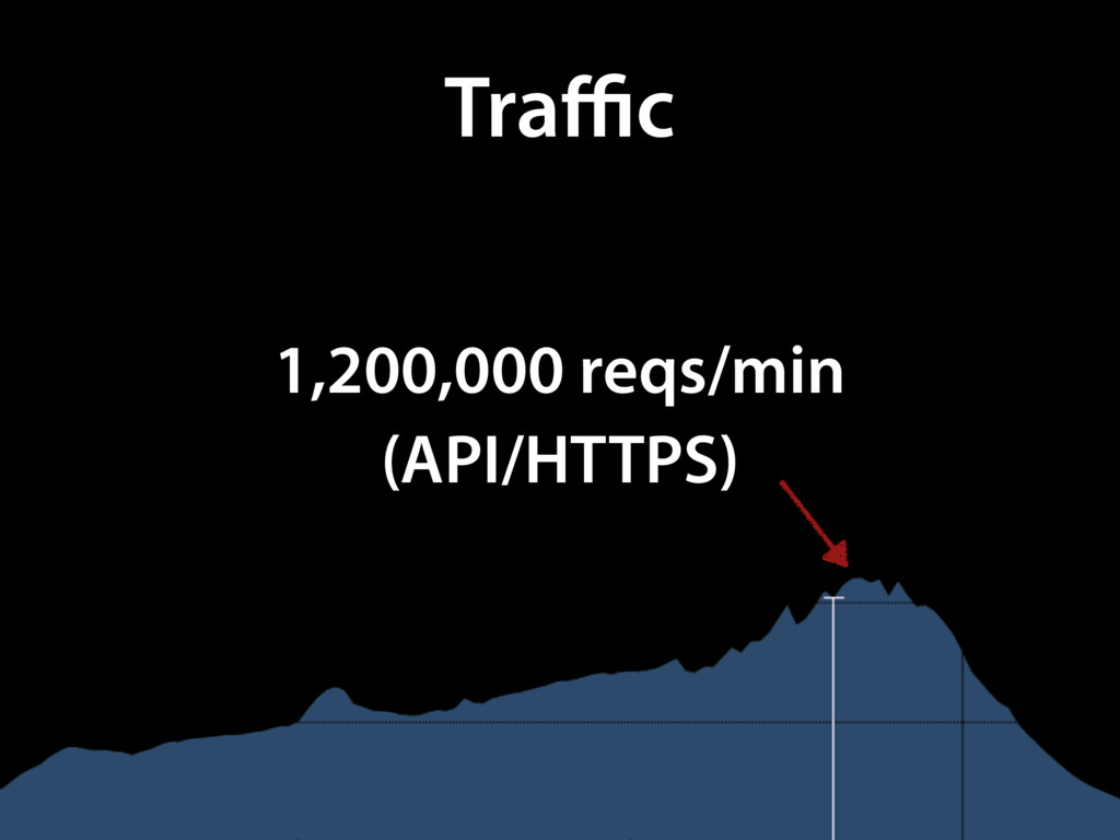 Traffic 1,200,000 reqs/min (API/HTTPS)