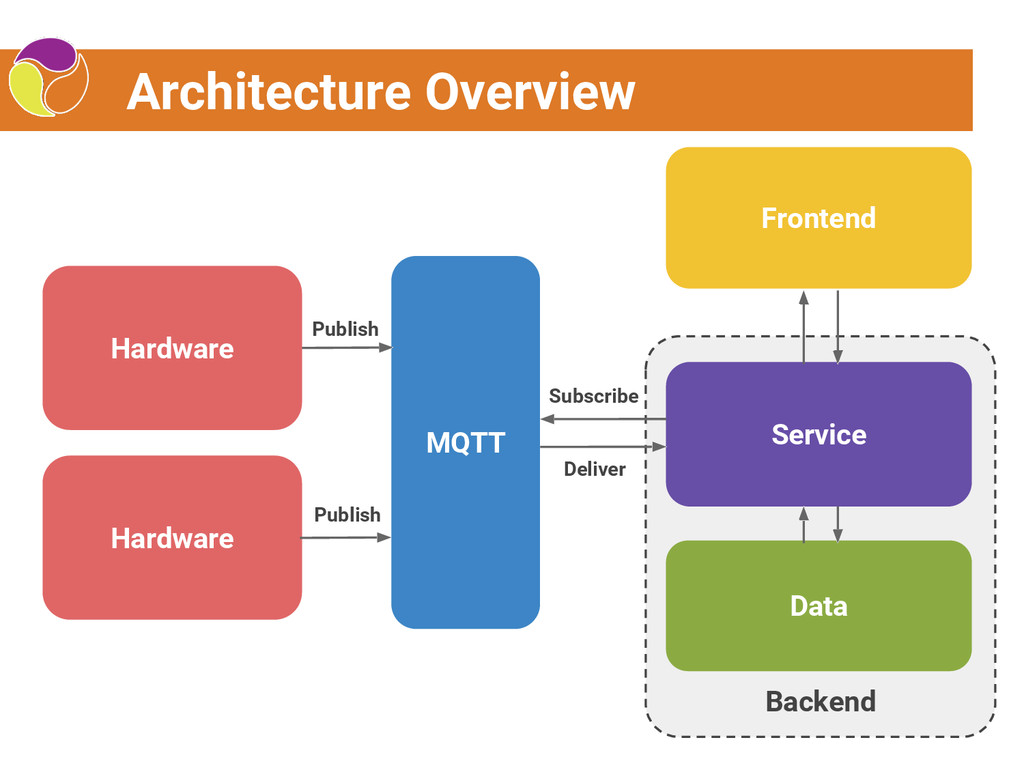 MQTT \ Backend Architecture Overview Hardware D...