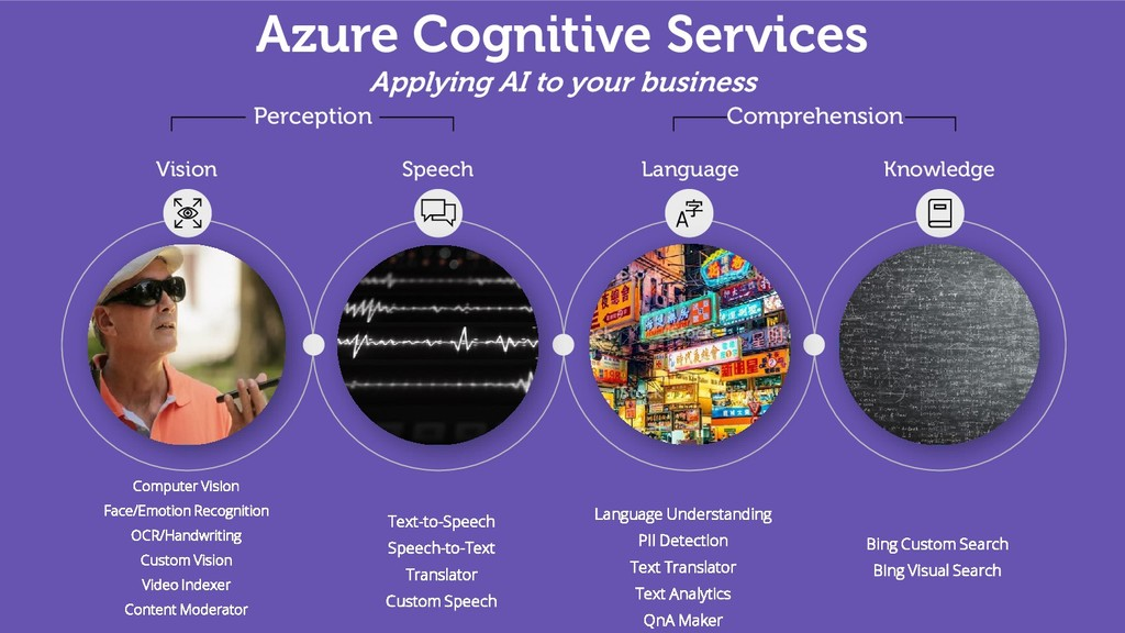 Azure Cognitive Services Applying AI to your bu...