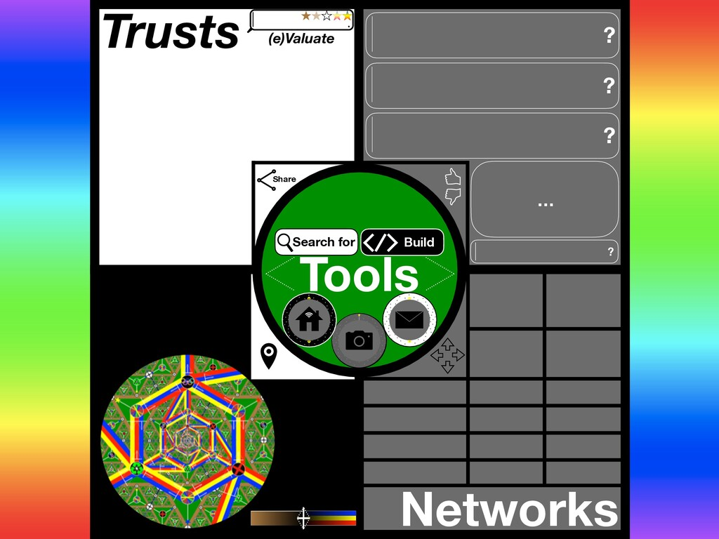 Trusts Networks Tools Share … ? ? ? ? Build Sea...