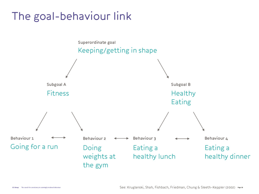Page 16 U1 Group The goal-behaviour link Supero...