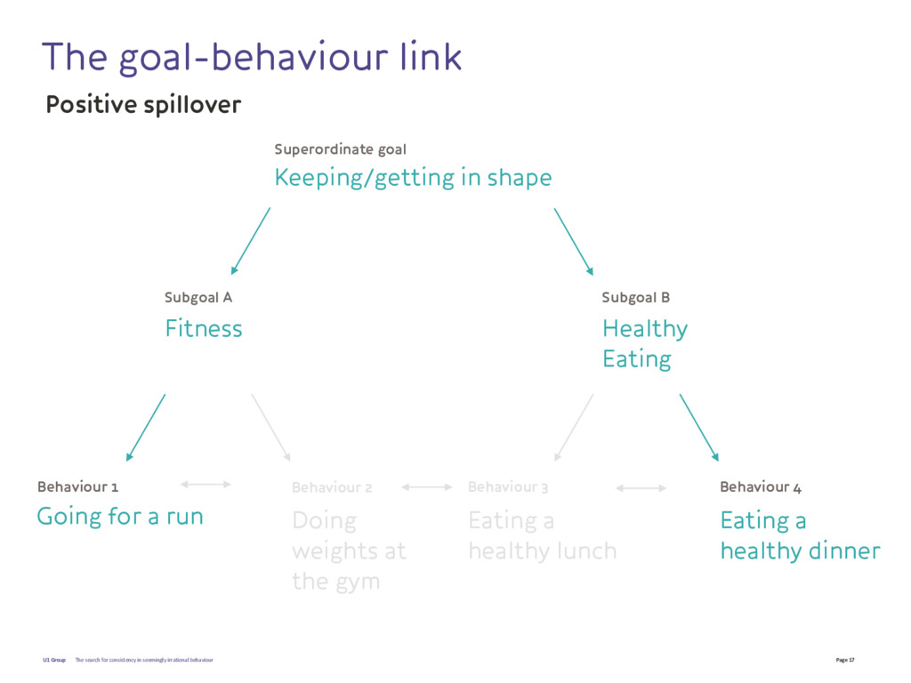 Page 17 U1 Group The goal-behaviour link The se...