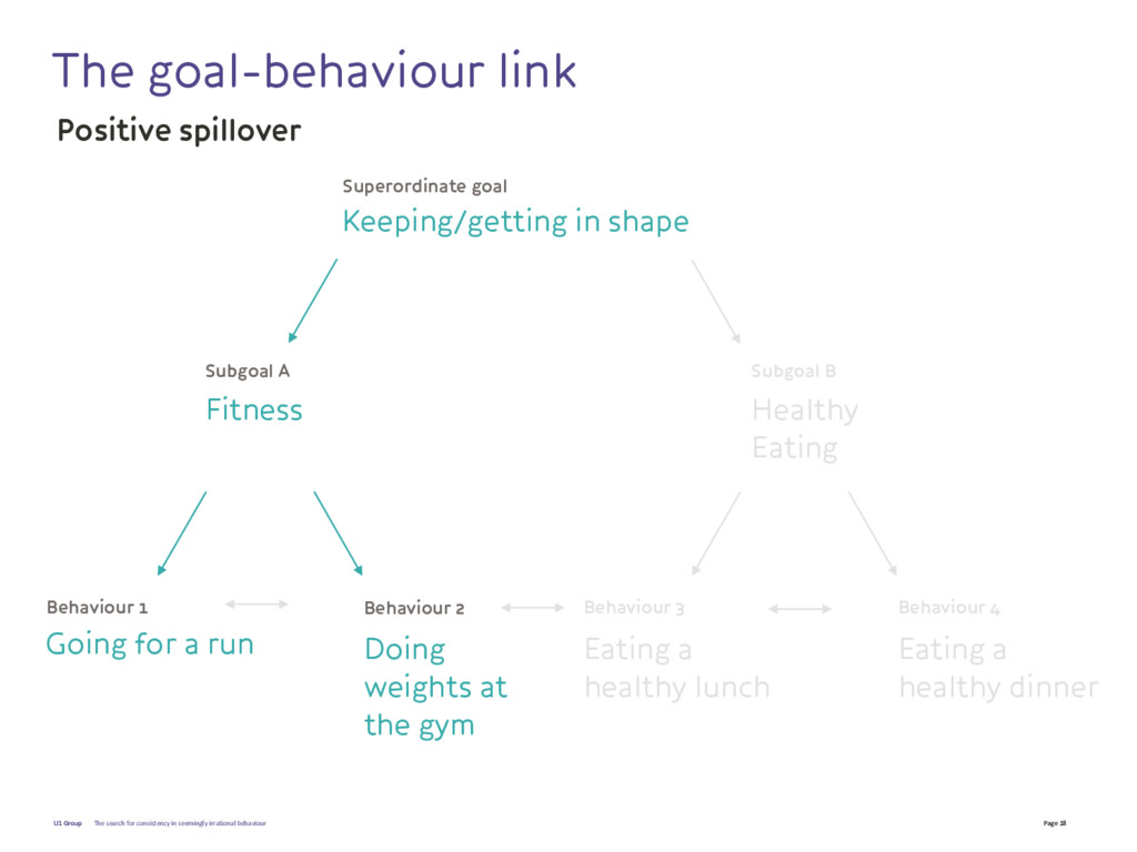Page 18 U1 Group The goal-behaviour link The se...