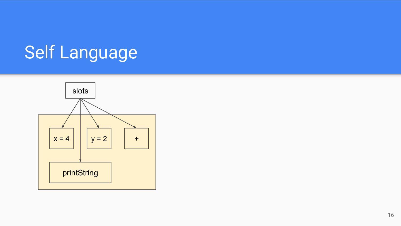 Self Language 16 x = 4 y = 2 printString + slots