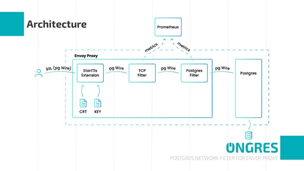 POSTGRES NETWORK FILTER FOR ENVOY PROXY Archite...