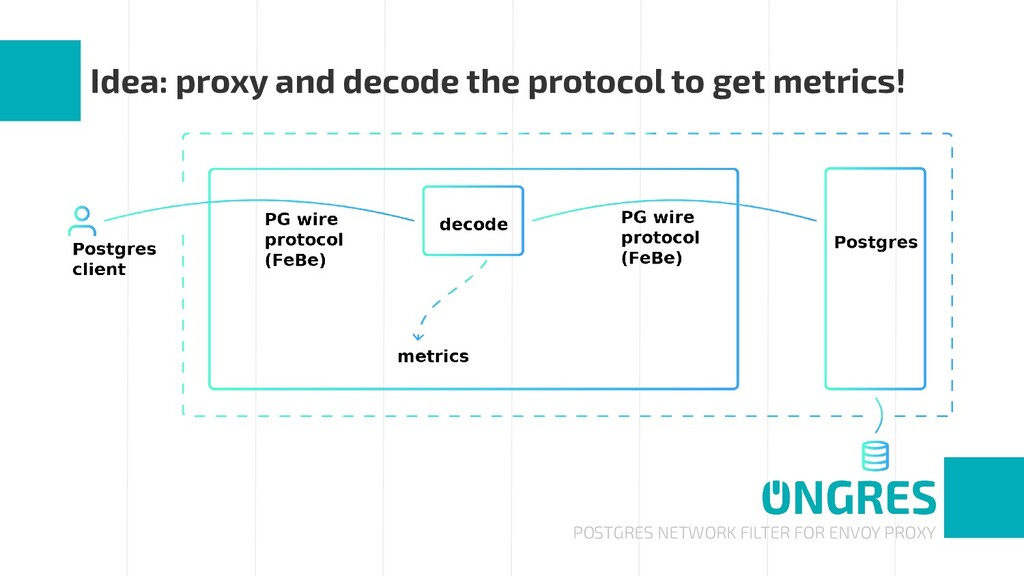 POSTGRES NETWORK FILTER FOR ENVOY PROXY Idea: p...