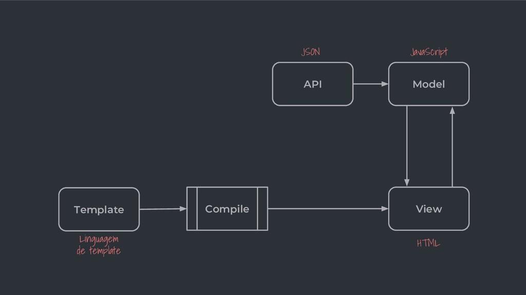 API Model View JSON JavaScript HTML Template Li...
