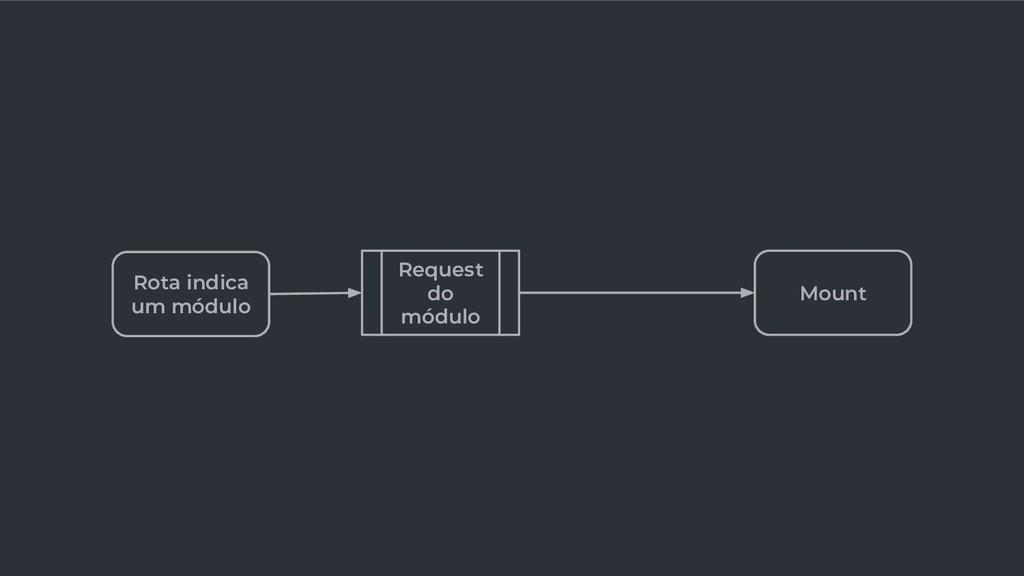 Mount Rota indica um módulo Request do módulo
