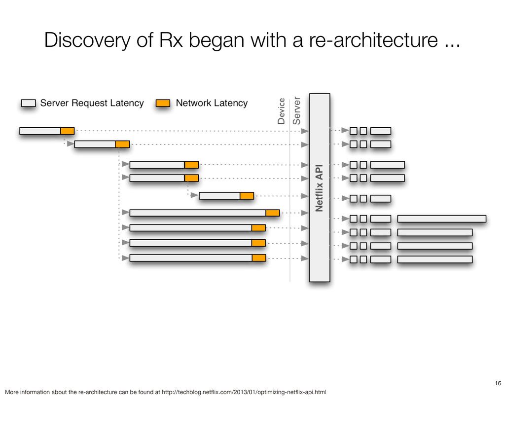 Discovery of Rx began with a re-architecture .....