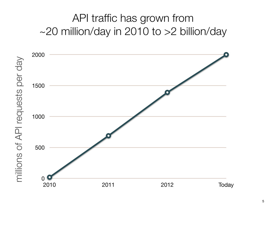 API traffic has grown from ~20 million/day in 20...
