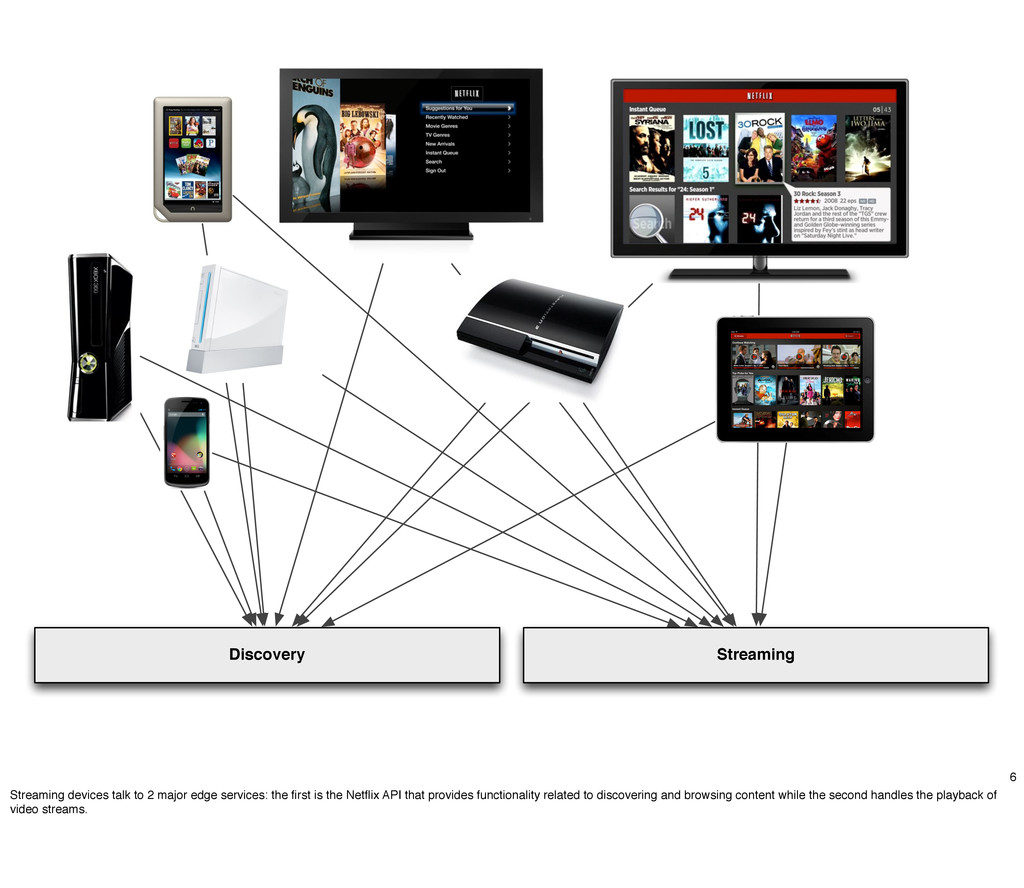 Discovery Streaming 6 Streaming devices talk to...