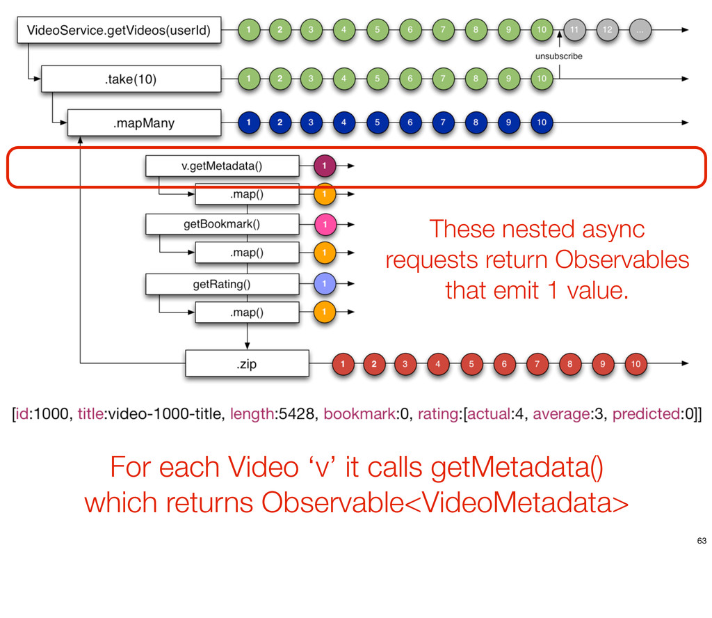 For each Video 'v' it calls getMetadata() which...
