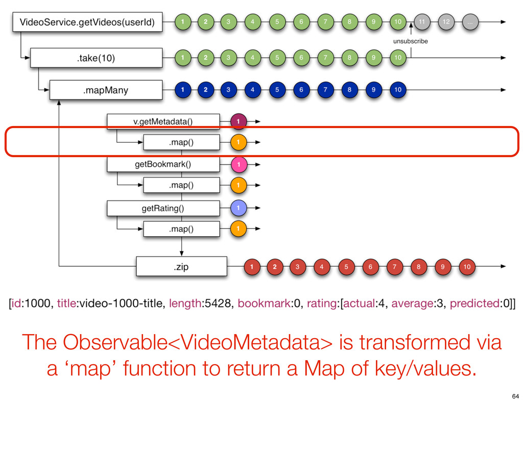 The Observable<VideoMetadata> is transformed vi...