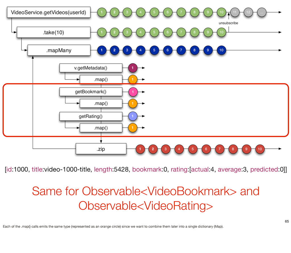 Same for Observable<VideoBookmark> and Observab...