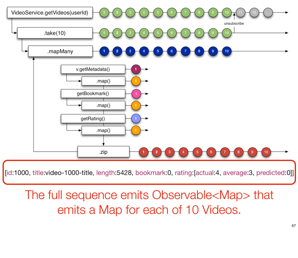The full sequence emits Observable<Map> that em...