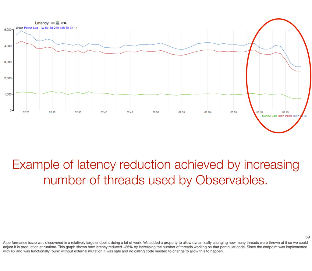 Example of latency reduction achieved by increa...