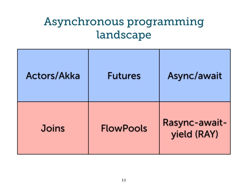 Asynchronous programming landscape 11 Actors/Ak...
