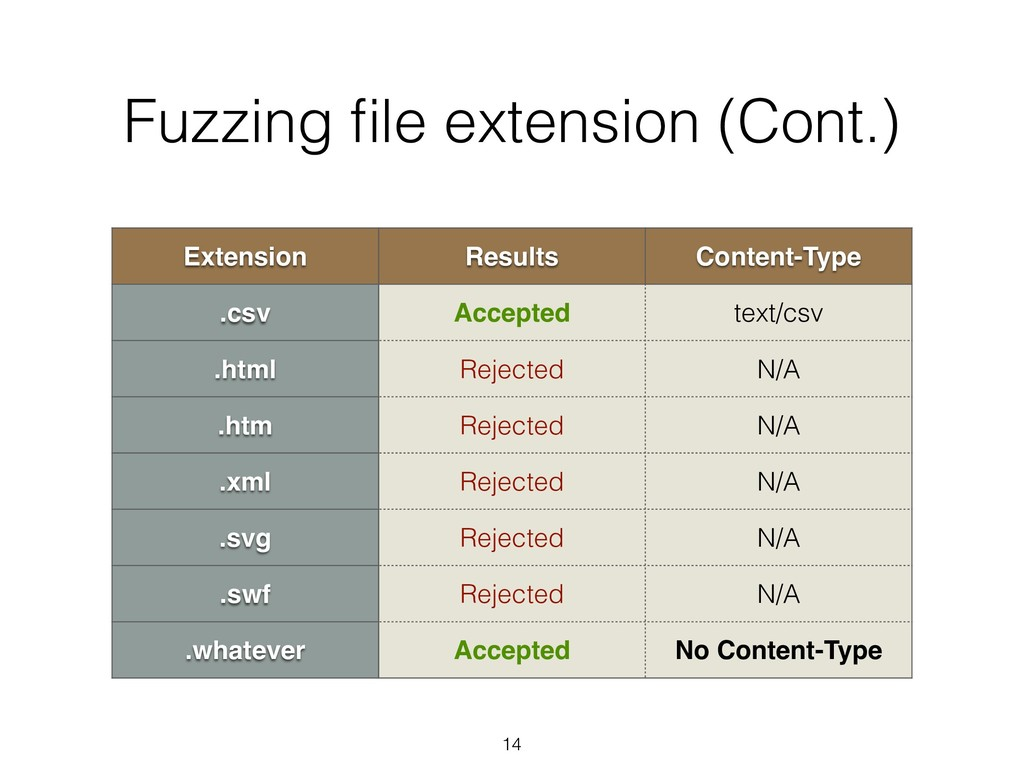 Fuzzing file extension (Cont.) Extension Results...