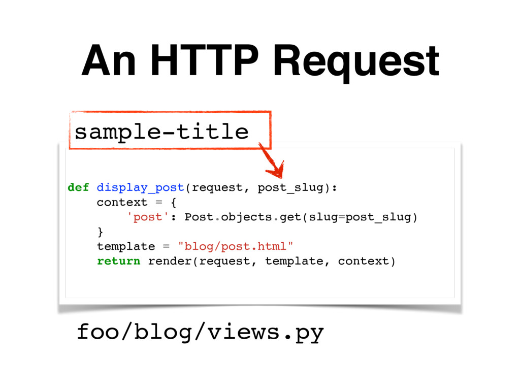 An HTTP Request def display_post(request, post_...