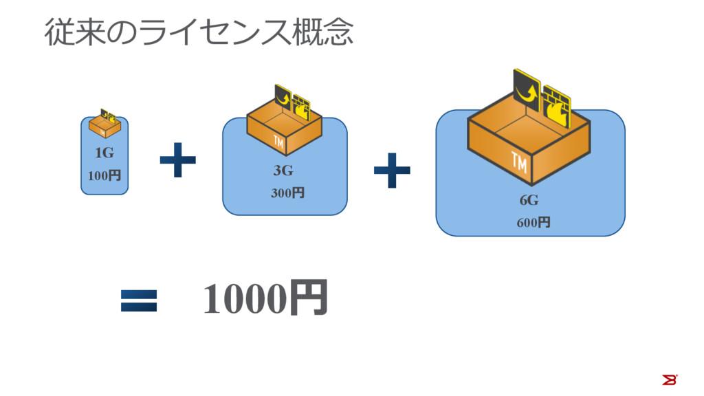 従来のライセンス概念 1G 100円 3G 300円 6G 600円 1000円