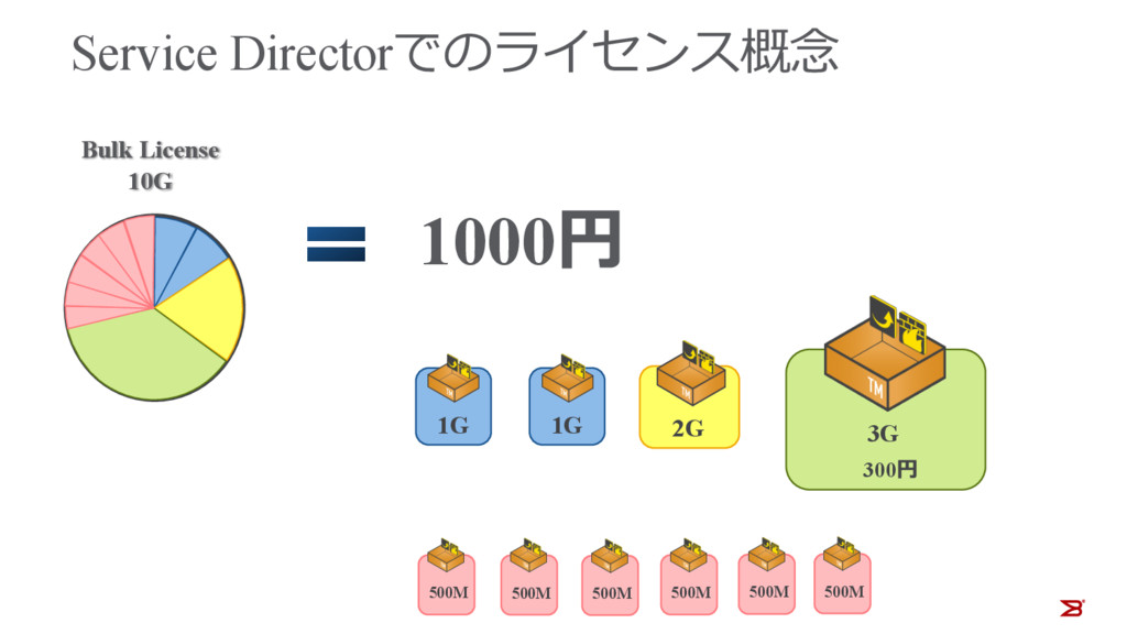 Service Directorでのライセンス概念 1G 3G 300円 1000円 Bulk...
