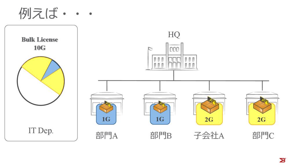 例えば・・・ HQ Bulk License 10G IT Dep. 部⾨A 部⾨B ⼦会社A...