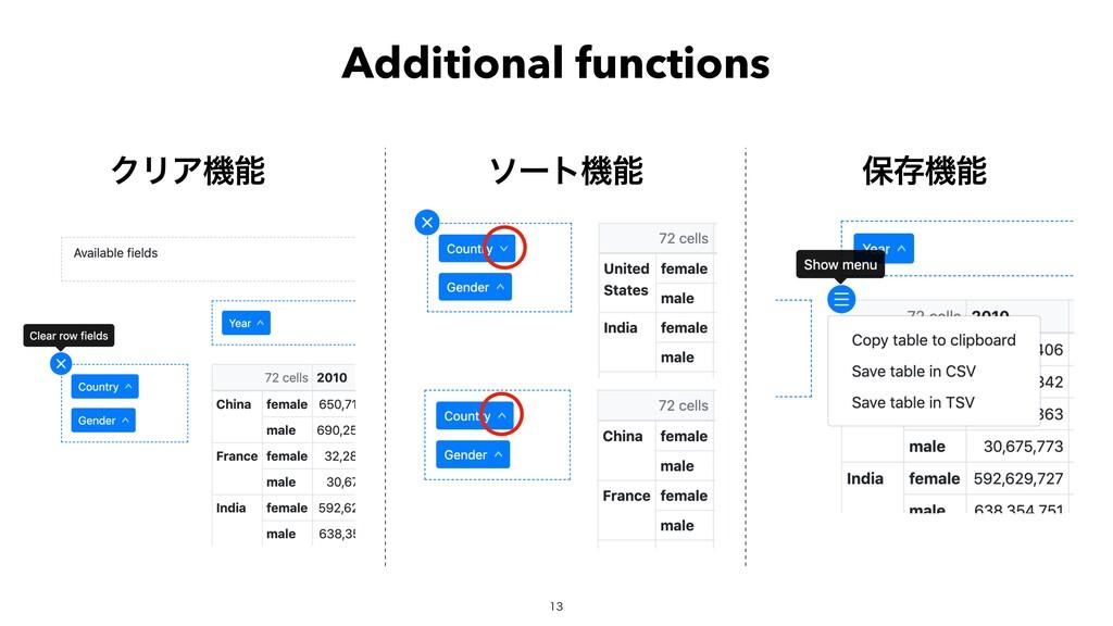 ΫϦΞػ ιʔτػ อଘػ  Additional functions