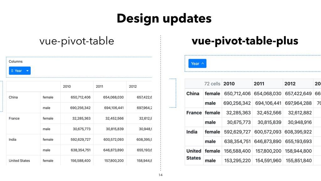 Design updates vue-pivot-table vue-pivot-tab...