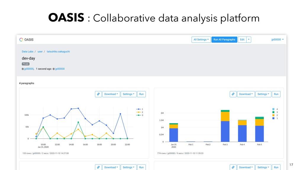 OASIS : Collaborative data analysis platform