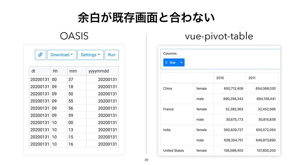 ༨ന͕طଘը໘ͱ߹Θͳ͍ OASIS vue-pivot-table