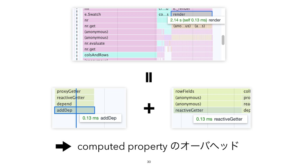+ computed property ͷΦʔόϔου =