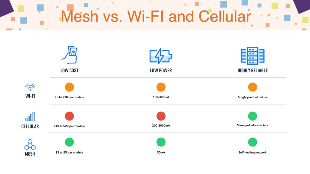 Mesh vs. Wi-FI and Cellular MESH NETWORKS ARE S...