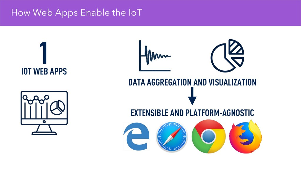 How Web Apps Enable the IoT 1 IOT WEB APPS DATA...
