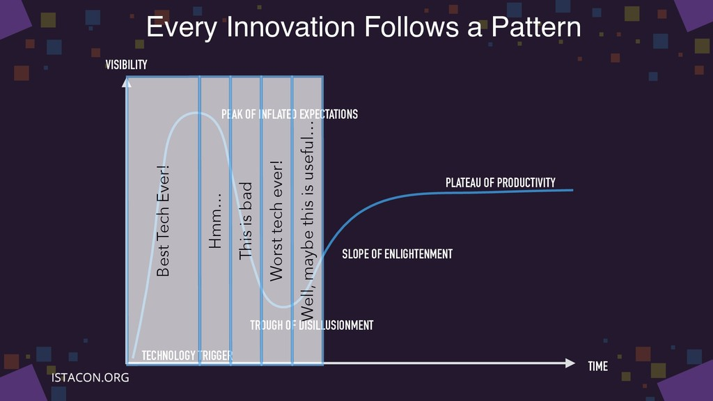 Every Innovation Follows a Pattern PEAK OF INFL...