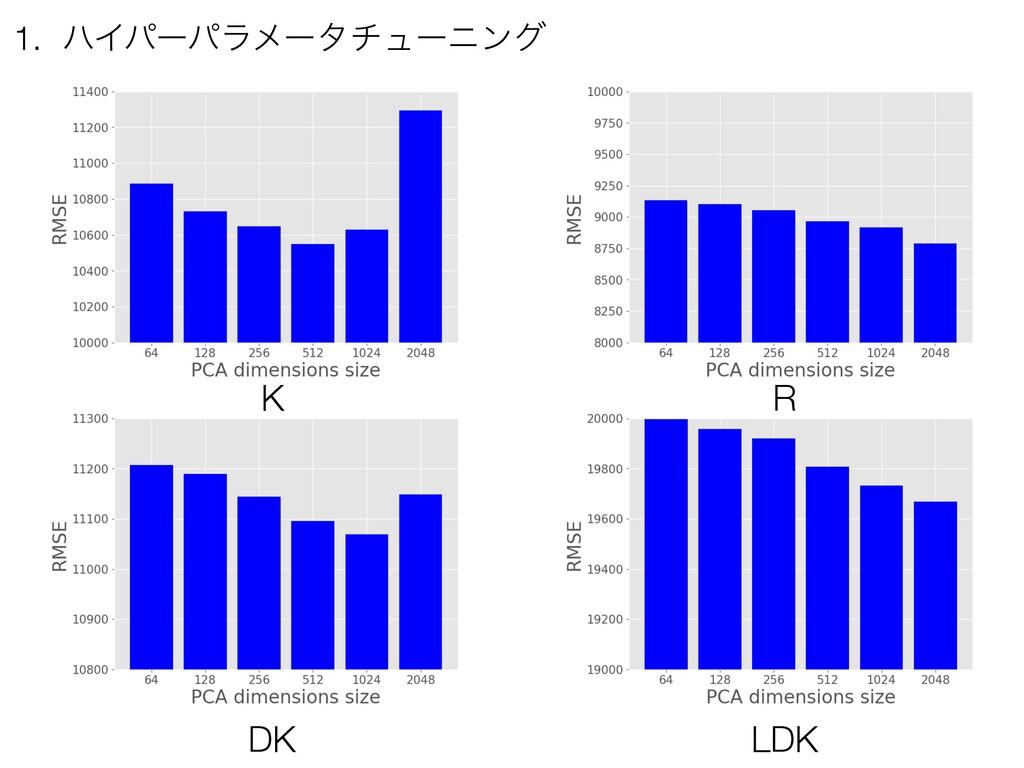1. ϋΠύʔύϥϝʔλνϡʔχϯά DK LDK K R