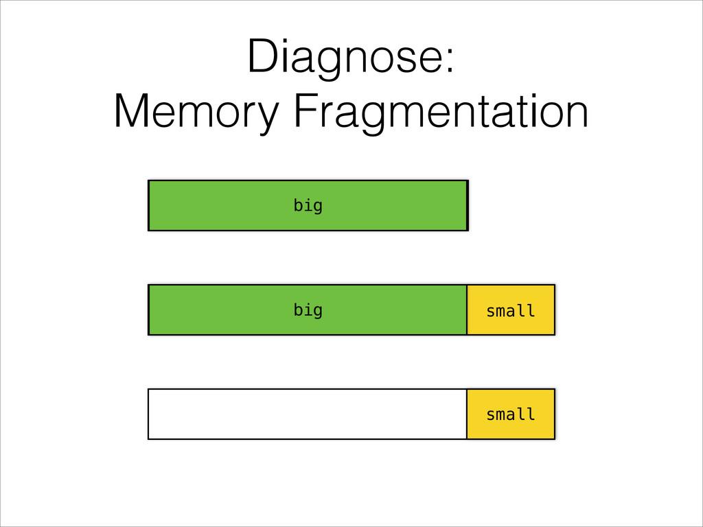 Diagnose: Memory Fragmentation big small small...