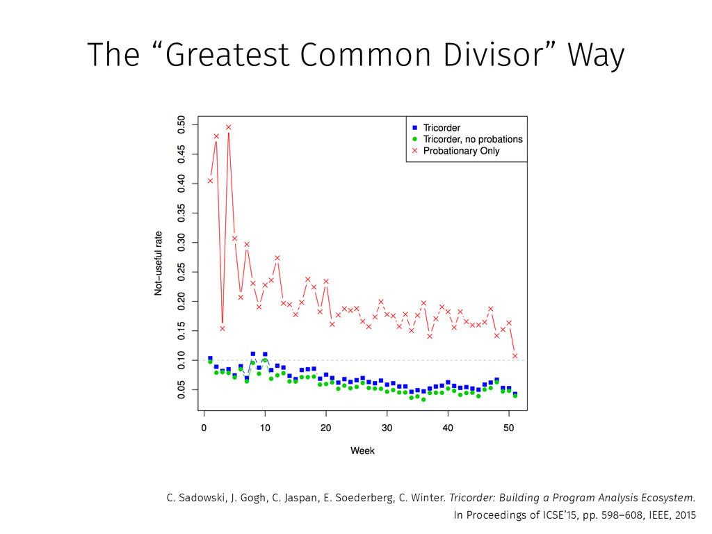 "The ""Greatest Common Divisor"" Way C. Sadowski, ..."