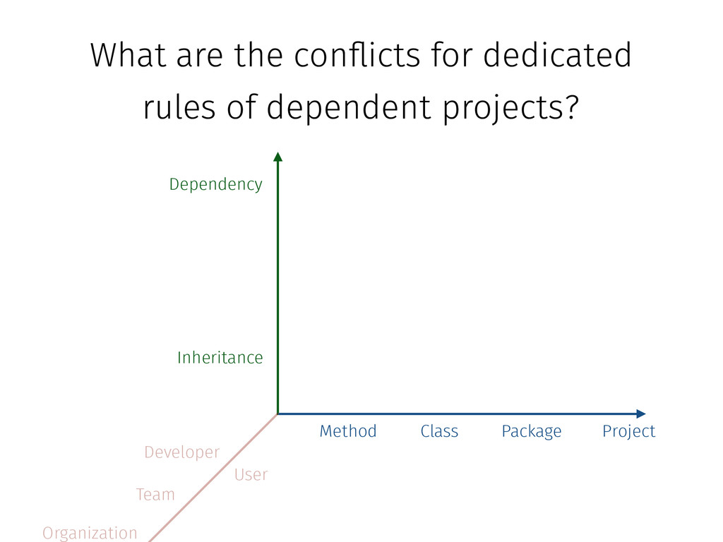 Method Class Package Project Dependency Inherit...