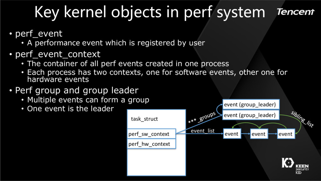 Key kernel objects in perf system • perf_event ...